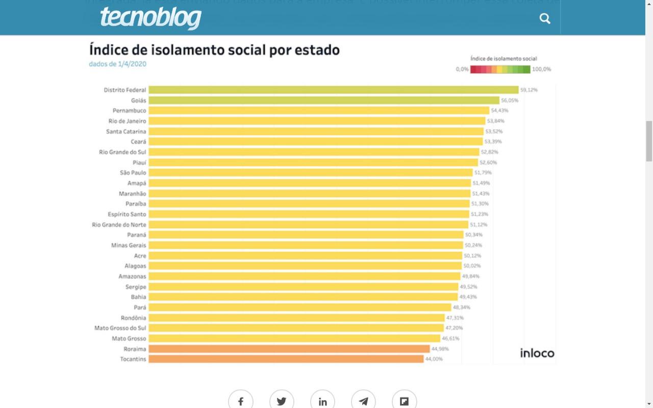 Rondônia é um dos piores no controle do isolamento