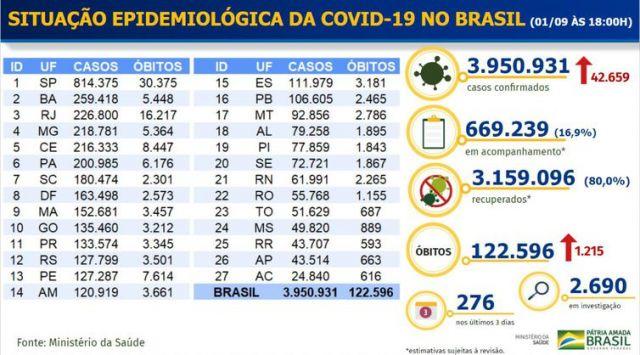 Covid-19: recuperados chegam a 80% no Brasil; mais 1,2 mil mortes e 42,6 mil novos casos